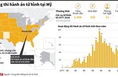 [Infographics] Người Mỹ thi hành án tử hình như thế nào?