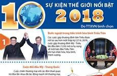 [Infographics] 10 sự kiện thế giới nổi bật do TTXVN bình chọn