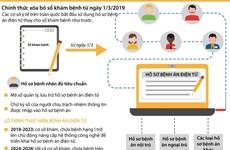 [Infographics] Chính thức xóa bỏ sổ khám bệnh từ ngày 1/3