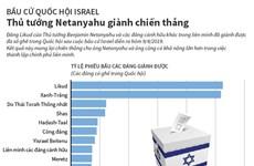 [Infographics] Bầu cử Israel: Thủ tướng Netanyahu giành chiến thắng