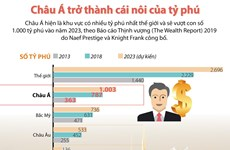[Infographics] Châu Á đang trở thành cái nôi của tỷ phú