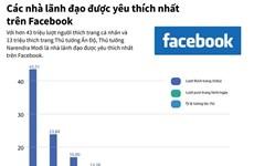 [Infographics] Các nhà lãnh đạo được yêu thích nhất Facebook