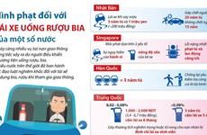 [Infographics] Hình phạt đối với lái xe uống rượu bia của một số nước