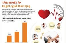 [Infographics] Tăng huyết áp - kẻ giết người thầm lặng