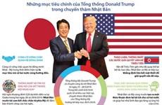 [Infographics] Mục tiêu chính của ông Trump trong chuyến thăm Nhật Bản