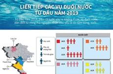 [Infographics] Liên tiếp các vụ đuối nước từ đầu năm 2019