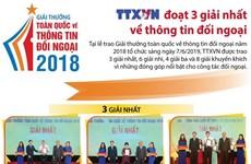 [Infographics] TTXVN đoạt 3 giải nhất về thông tin đối ngoại