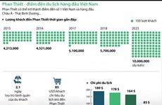 [Infographics] Phan Thiết - điểm đến du lịch hàng đầu Việt Nam