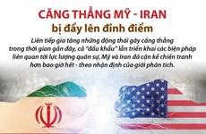 [Infographics] Căng thẳng Mỹ-Iran bị đẩy lên đỉnh điểm