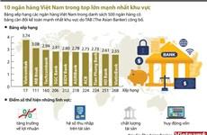 [Infographics] 10 ngân hàng Việt Nam trong tốp lớn mạnh nhất khu vực