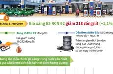 [Infographics] Giá xăng E5 RON 92 giảm 218 đồng mỗi lít