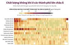 [Infographics] Chất lượng không khí ở các thành phố lớn châu Á