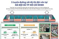 [Infographics] Lý do 5 tuyến đường sắt đô thị đều đội vốn