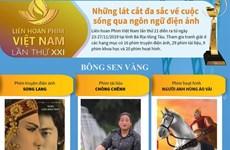 [Infographics] Các giải thưởng của Liên hoan phim Việt Nam lần thứ XXI