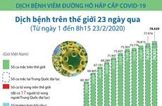 [Infographics] Dịch bệnh COVID-19 diễn biến ra sao trong 23 ngày qua?