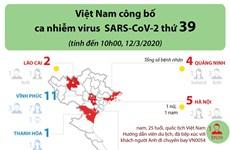 [Infographics] Việt Nam ghi nhận ca nhiễm virus SARS-CoV-2 thứ 39