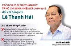 [Infographics] Những sai phạm, khuyết điểm của ông Lê Thanh Hải