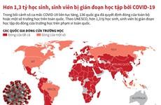 [Infographics] Hơn 1,3 tỷ học sinh bị gián đoạn học tập vì COVID-19