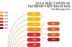 [Infographics] 33 ca mắc COVID-19 tại Bệnh viện Bạch Mai