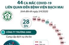 [Infographics] 44 ca mắc COVID-19 liên quan đến bệnh viện Bạch Mai