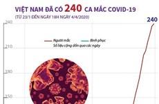 [Infographics] Việt Nam đã có 240 ca nhiễm virus SARS-CoV-2