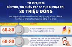 [Infographics] Gửi thư, tin nhắn rác có thể bị phạt tới 80 triệu đồng