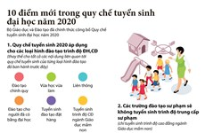 [Infographics] Những điểm mới trong quy chế tuyển sinh đại học 2020