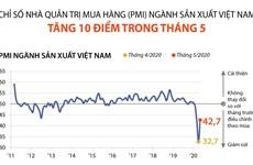 [Infographics] PMI ngành sản xuất Việt Nam tăng 10 điểm trong tháng 5
