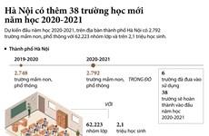 [Infographics] Thủ đô Hà Nội có thêm 38 trường học mới