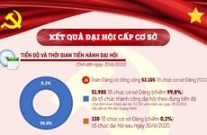 [Infographics] Một số kết quả nổi bật đại hội tổ chức cơ sở đảng