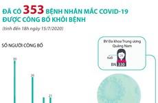 [Infographics] Đã có 353 bệnh nhân mắc COVID-19 được công bố khỏi bệnh