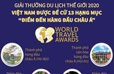 [Infographics] Việt Nam được đề cử 13 mục Điểm đến hàng đầu châu Á