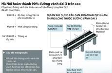 [Infographics] Hình thành diện mạo của đường vành đai 3 trên cao