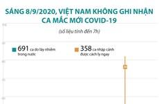 [Infographics] Việt Nam không ghi nhận ca mắc mới COVID-19