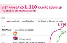 [Infographics] Việt Nam ghi nhận 1.110 ca mắc bệnh COVID-19
