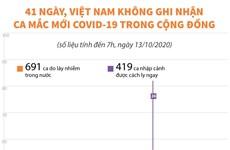 41 ngày Việt Nam không có ca mắc mới COVID-19 trong cộng đồng