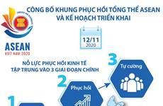 [Infographics] Khung phục hồi tổng thể ASEAN và kế hoạch triển khai