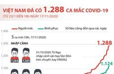 [Infographics] Việt Nam ghi nhận 1.288 ca mắc COVID-19