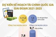 [Infographics] Dự kiến kế hoạch tài chính quốc gia giai đoạn 2021-2025