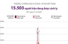 [Infographics] 15.503 người đang được cách ly để chống dịch COVID-19