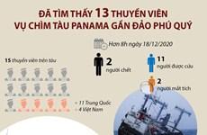 [Infographics] Đã tìm thấy 13 thuyền viên trong vụ chìm tàu Panama
