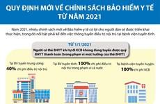 [Infographics] Quy định mới về chính sách Bảo hiểm y tế từ năm 2021