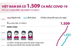 [Infographics] Việt Nam đã có 1.509 bệnh nhân mắc COVID-19