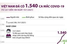 [Infographics] Việt Nam đã ghi nhận 1.540 ca mắc COVID-19