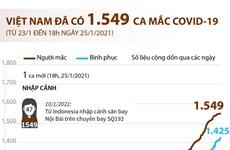 [Infographics] Việt Nam đã ghi nhận 1.549 ca mắc COVID-19