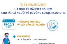 [Infographics] Hà Nội lấy mẫu xét nghiệm cho người về từ vùng dịch