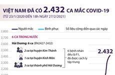 [Infographics] Việt Nam đã ghi nhận 2.432 ca mắc COVID-19