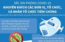 Khuyến khích các tổ chức cá nhân tự nguyện tiêm vắcxin phòng COVID-19