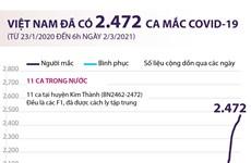 [Infographics] Việt Nam đã ghi nhận 2.472 ca mắc COVID-19