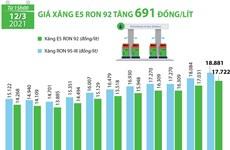 [Infographics] Xăng E95 lên gần 19.000/lít, xăng E5 tăng 691 đồng